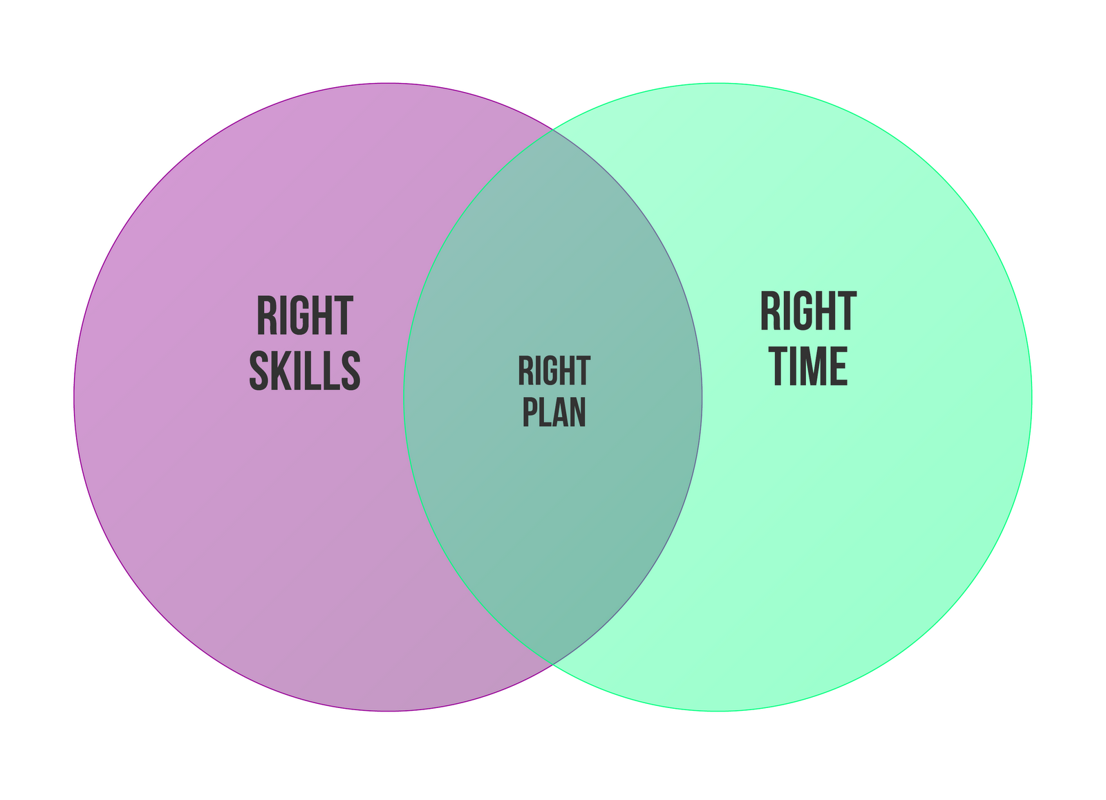 87c46-right-skills_right-time