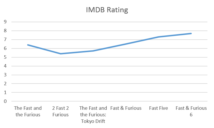 Fast and Furious - IMDB Rating