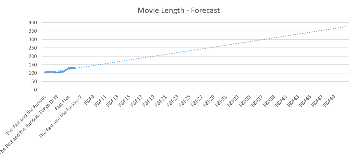 Fast and Furious - Movie Length Forecast
