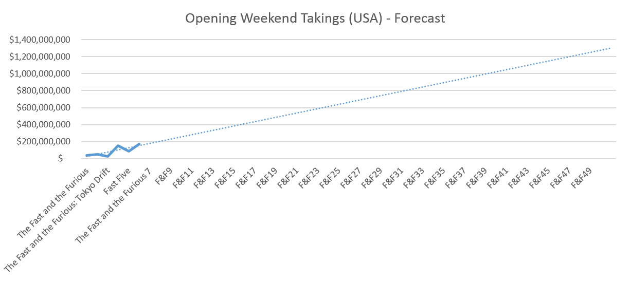 Fast and Furious - Opening Weekend Forecast