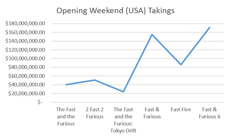 Fast and Furious - Opening Weekend