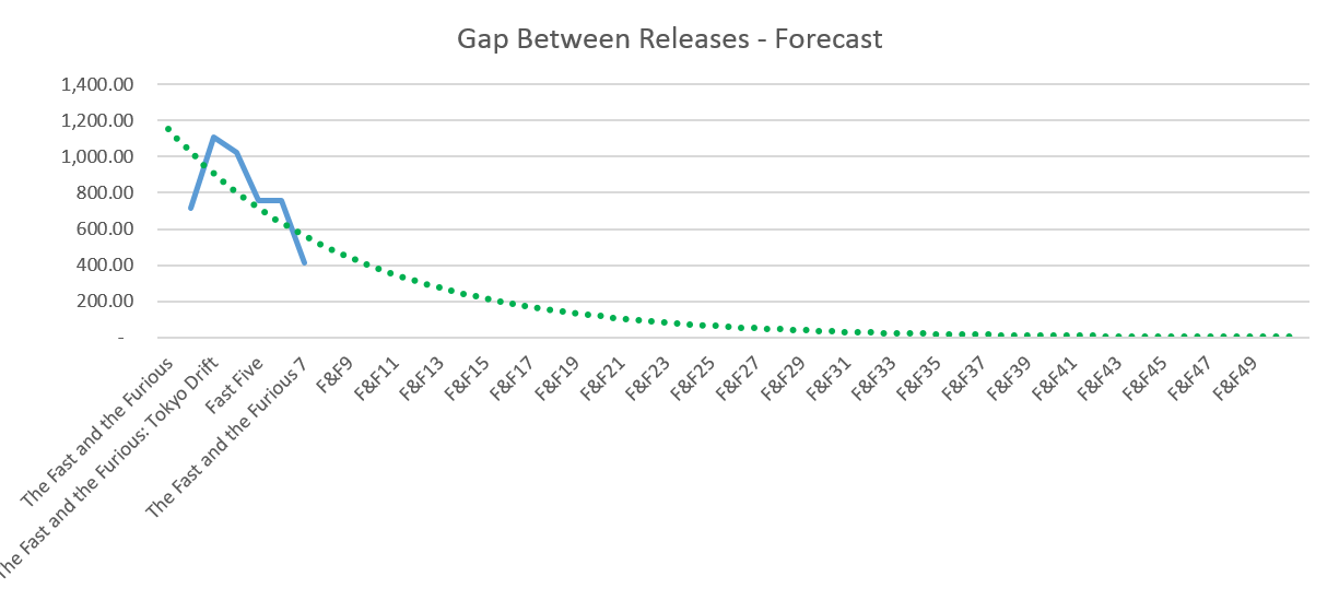 Fast and Furious - Days between releases forecast