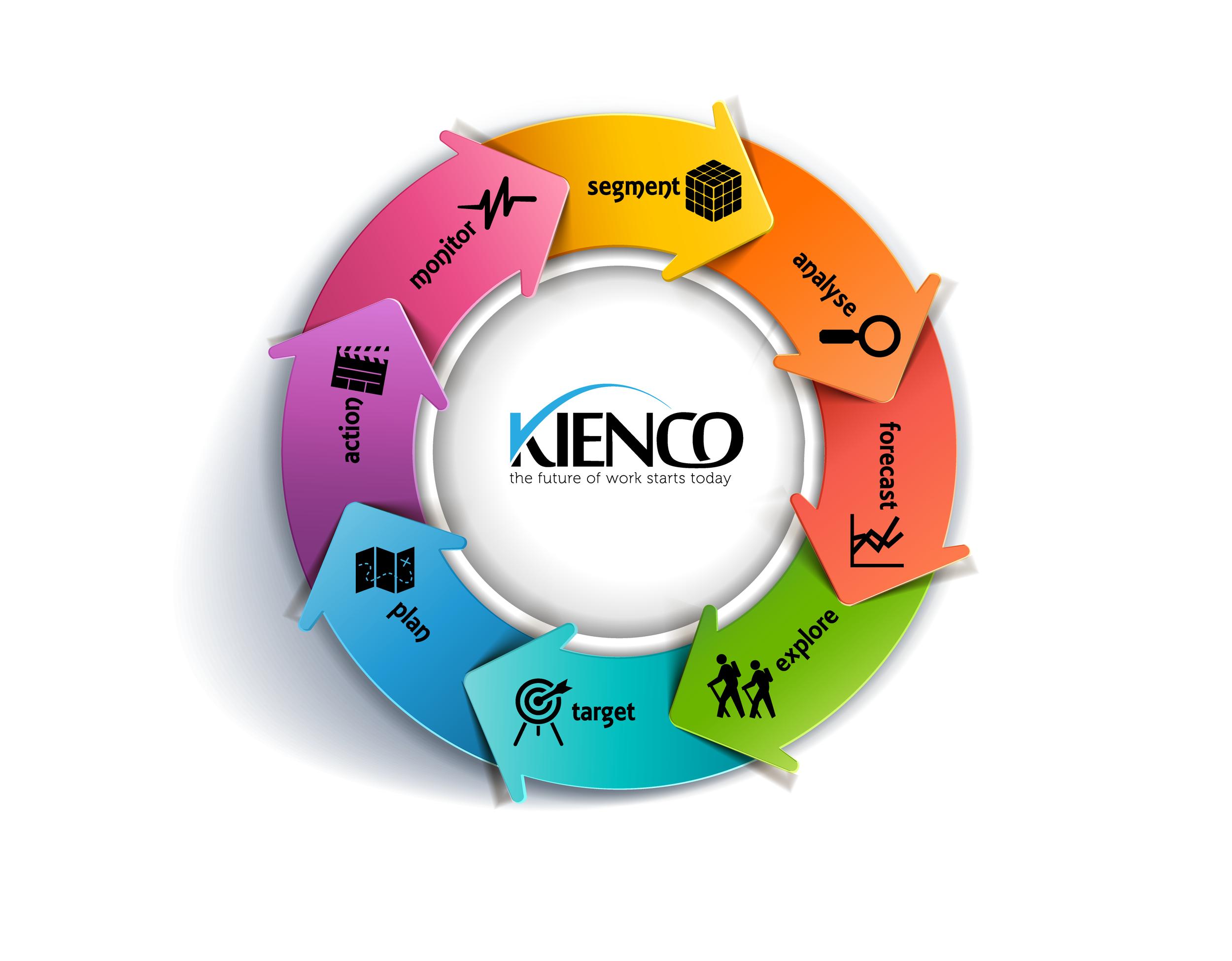 Strategic Workforce Planning Framework © Kienco, 2013-2017