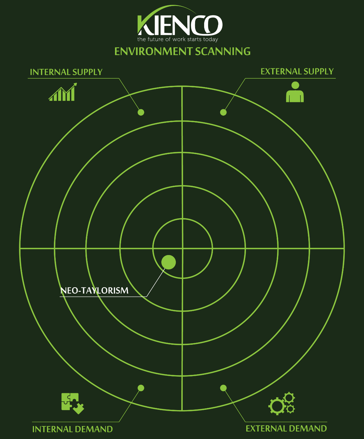 Environment Scan - Neo-Taylorism ( what's this? )