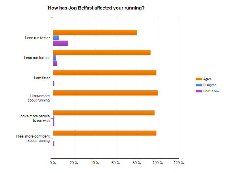 Taken from Evaluation of Autumn 2013 pilot JogBelfast programme