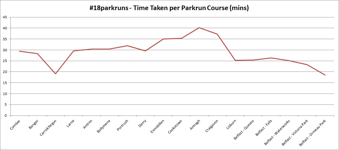 Time taken by Liam McGarry per parkrun course ran over the weekend, in the order the parkrun courses were completed