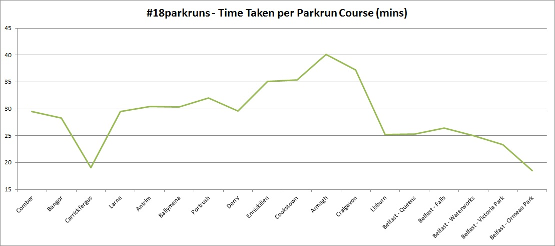 Using a base of 15 mins to show greater context of how the pakrun times varied over the weekend
