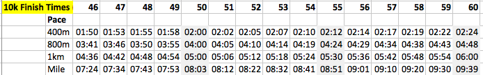 Finish times in bold, with equivalent pace at 400m, 800m etc