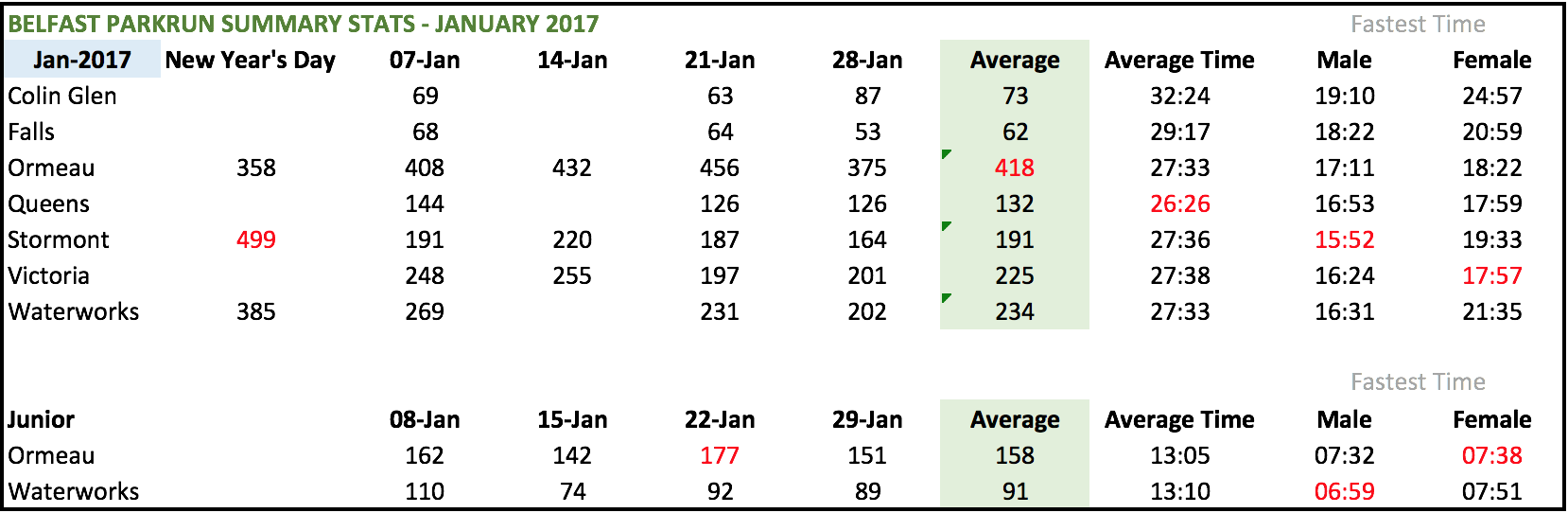 Race numbers and times taken from parkrun.org.uk. Average time taken of all race users, fastest time just from Jan-17.
