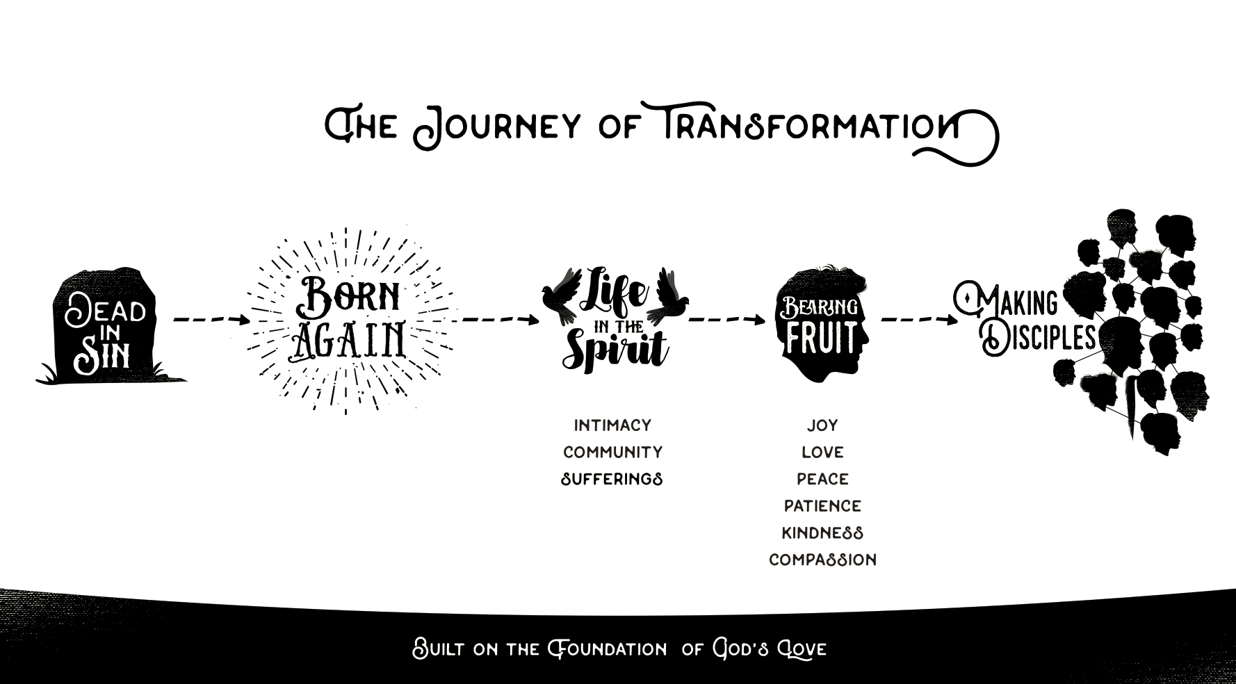 Journey-of-transformation.png