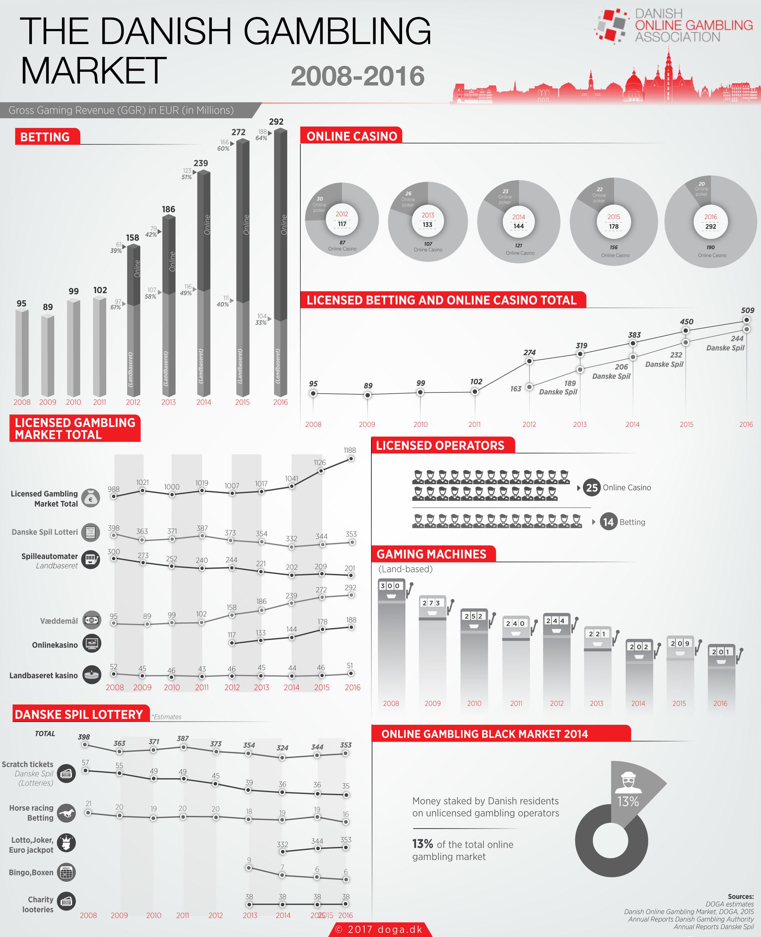 gambling infographic 2016 ENG-02.jpg