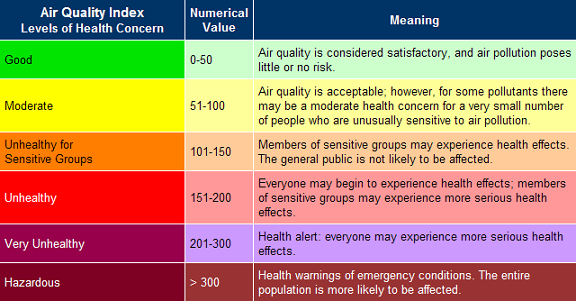 Air Quality Index.png
