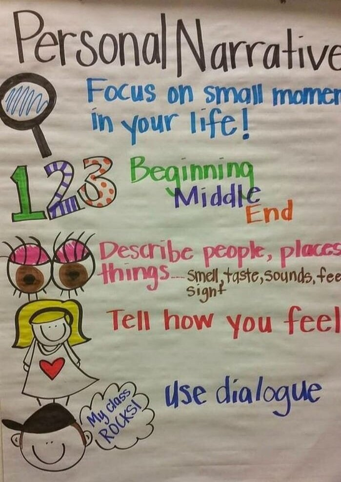 Anchor Charts for Writing — Literacy Ideas