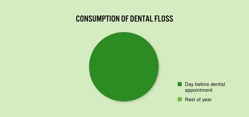0083-Dit-forbrug-af-tandtråd.png
