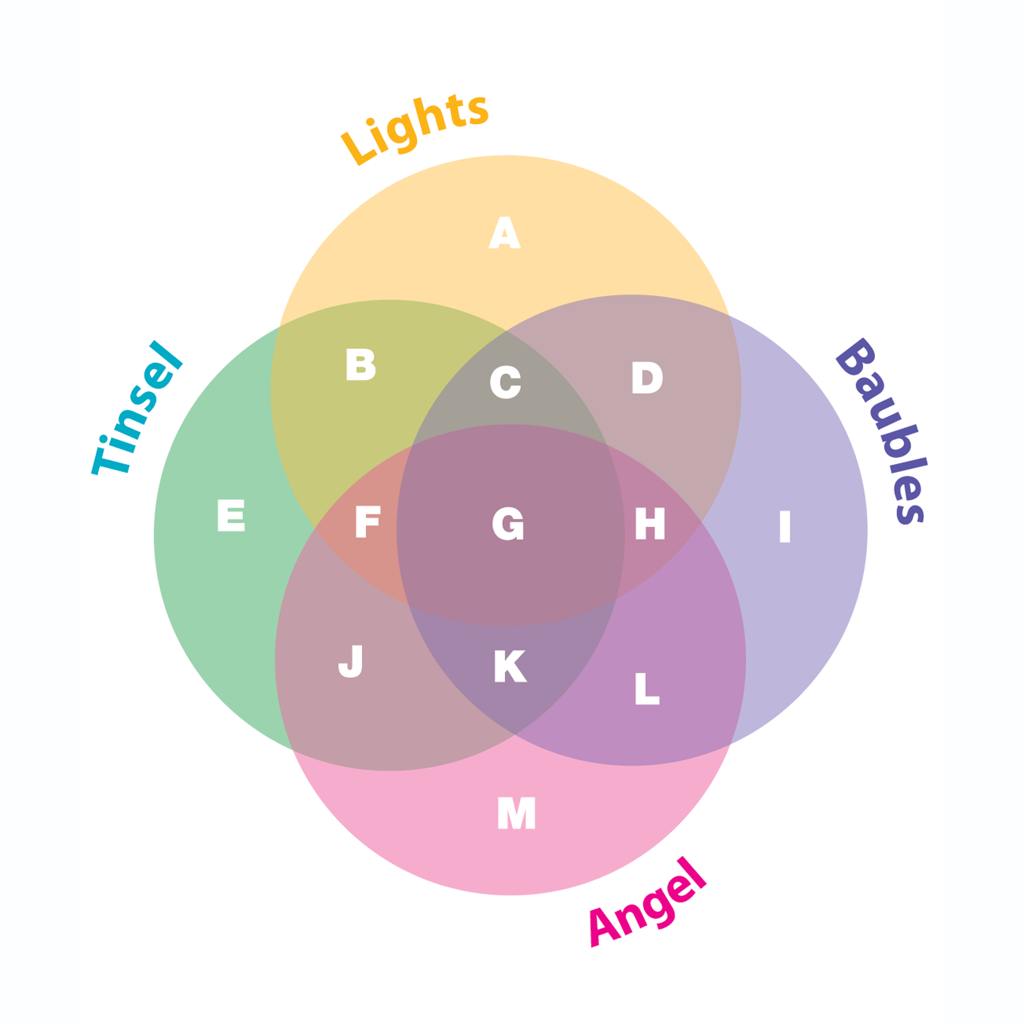 Can you work out which two areas of this diagram represent Christmas trees with tinsel and lights and baubles and a star on top, and Christmas trees with baubles and lights but no tinsel and that have an angel on top?  VENN DIAGRAMS |  Syndicated series from Knight Features.