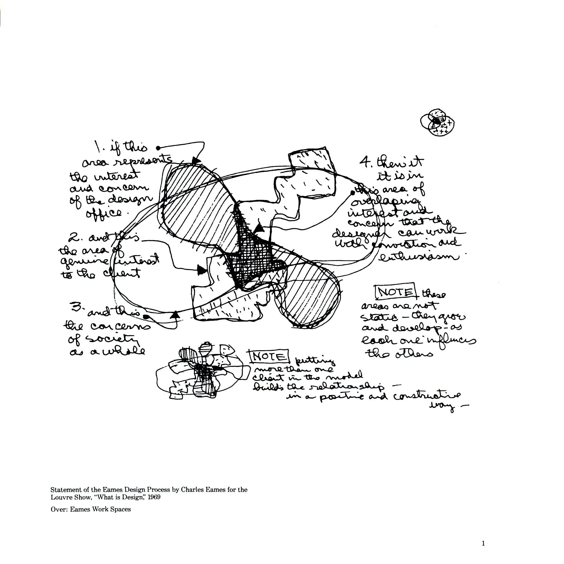 Statement of the Eames Design Process , Charles and Ray Eames