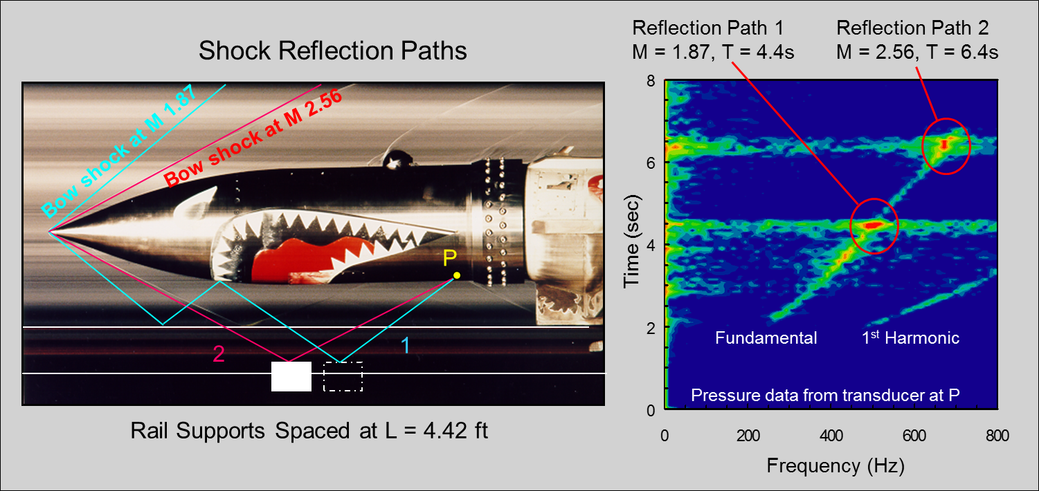 Shock Wave (Cone) Reflects Off of the Equally-Spaced Rail Supports Causing Velocity-Dependent Pressure Fluctuations