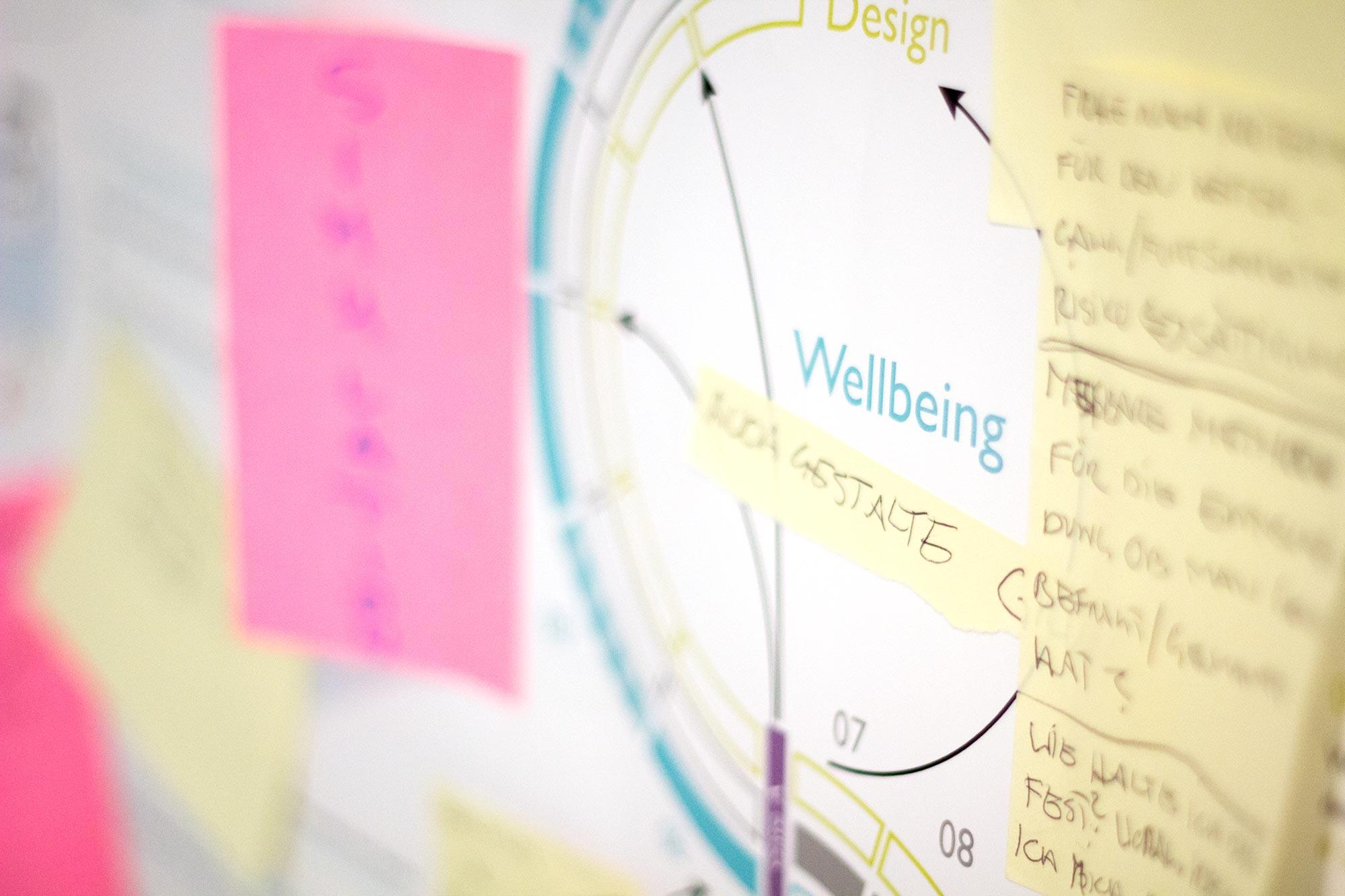 Prozess-wellbeing.jpg