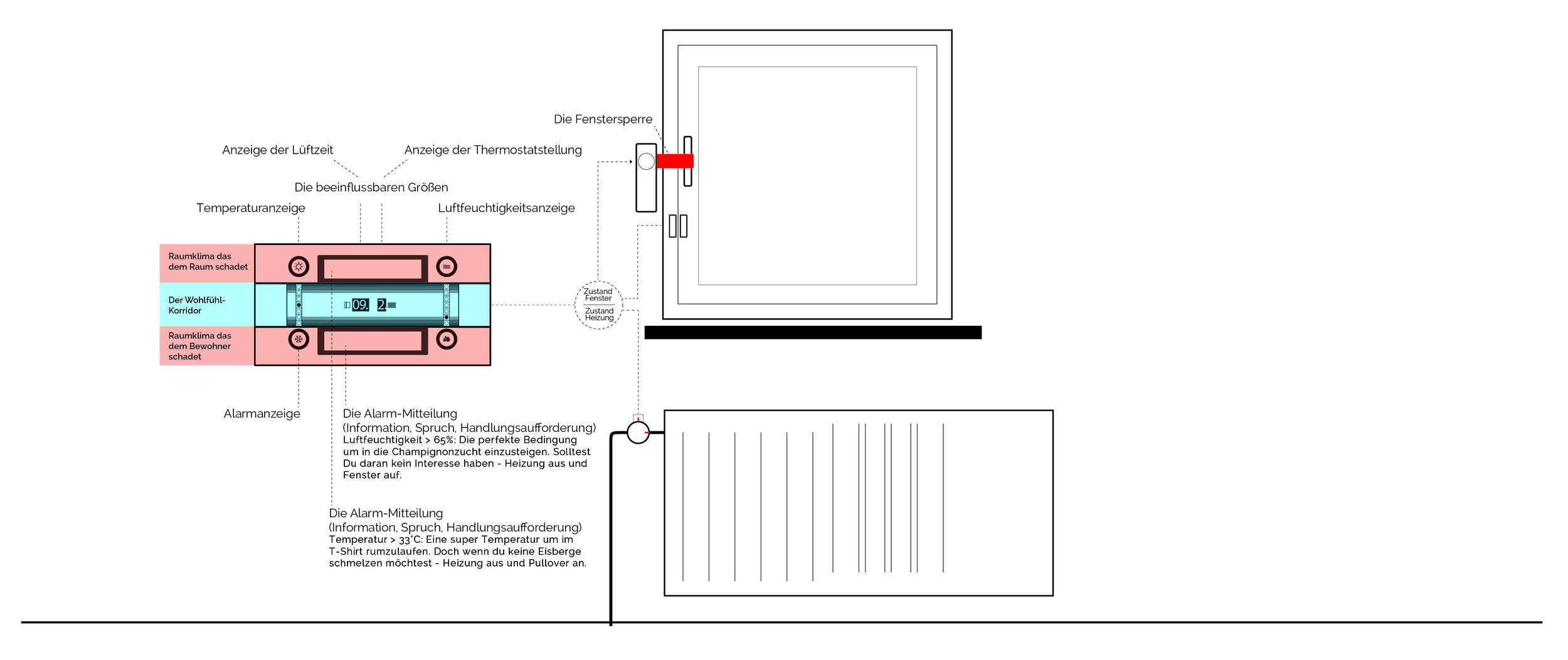 Aufbau des Prototypens an einem Fenster und einer Heizung.