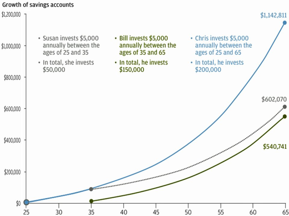 """The """"magic"""" of compounding interest over time. Similar benefits come from optimizing  time  over time."""