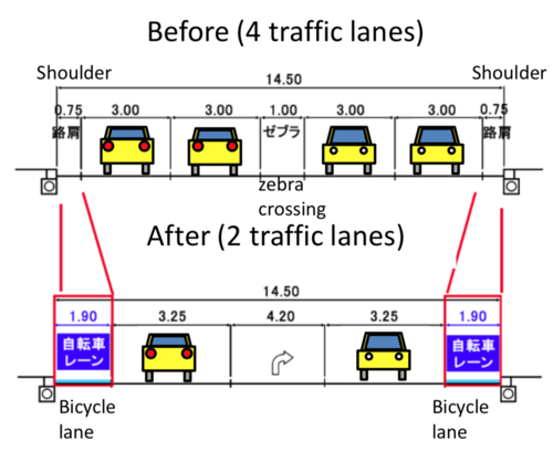 From the MLIT guide   Creating Safe and Secure Road Spaces for Cyclists  . A close-up of how they're actually dividing up the road for cyclists and cars