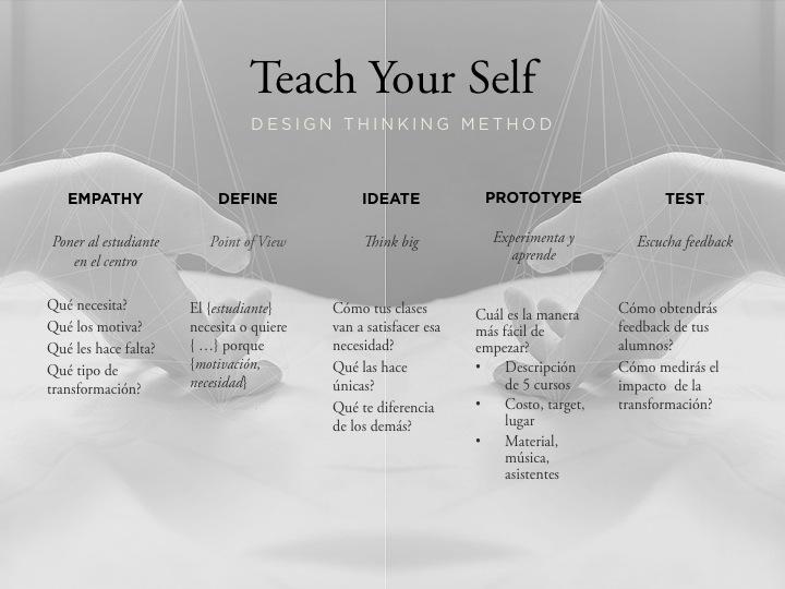 Design Thinking method