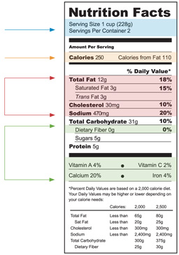 http://www.niddk.nih.gov/health-information/health-topics/weight-control/myths/Pages/weight-loss-and-nutrition-myths.aspx