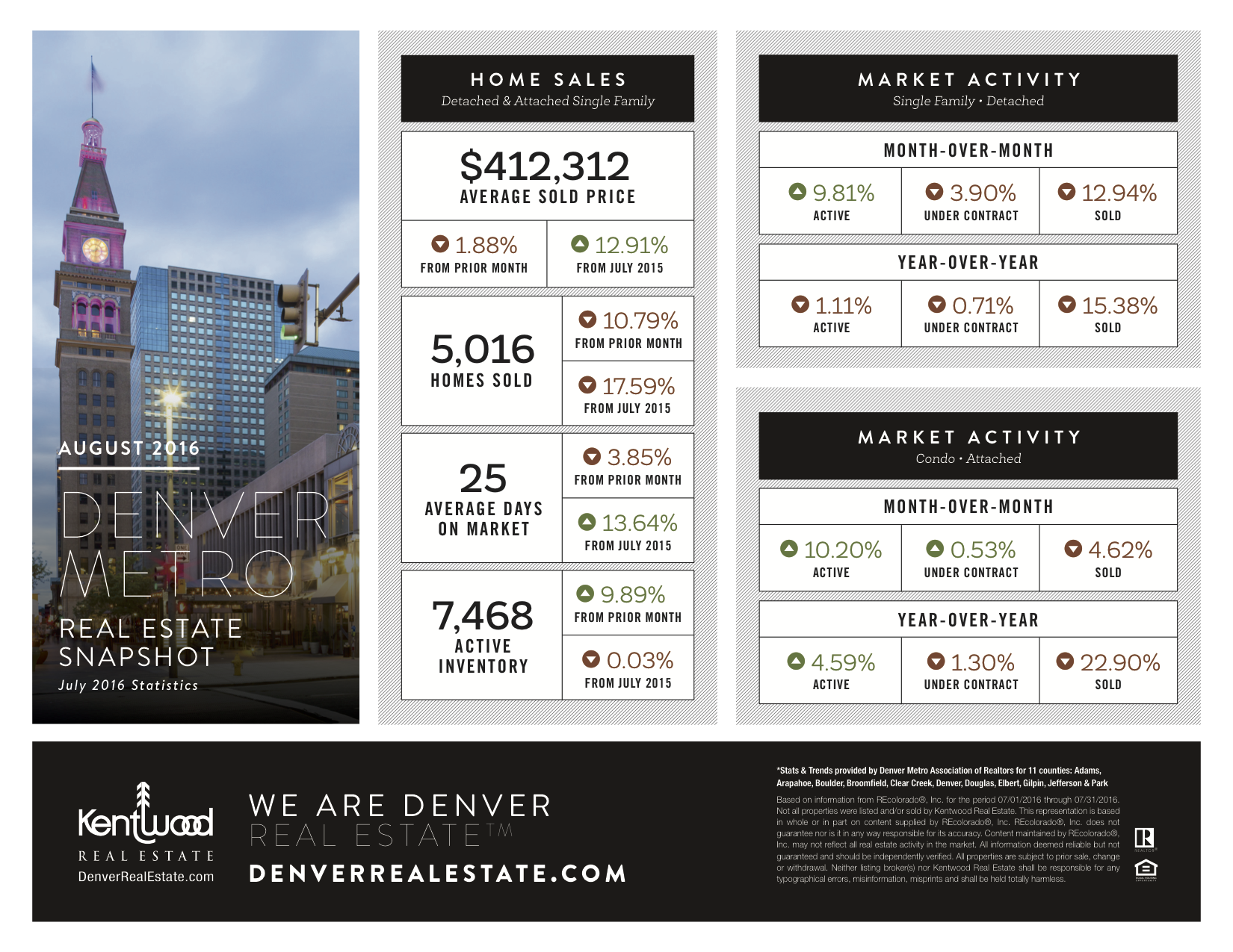 Call me if you want to know how these numbers affect buying or selling your home!