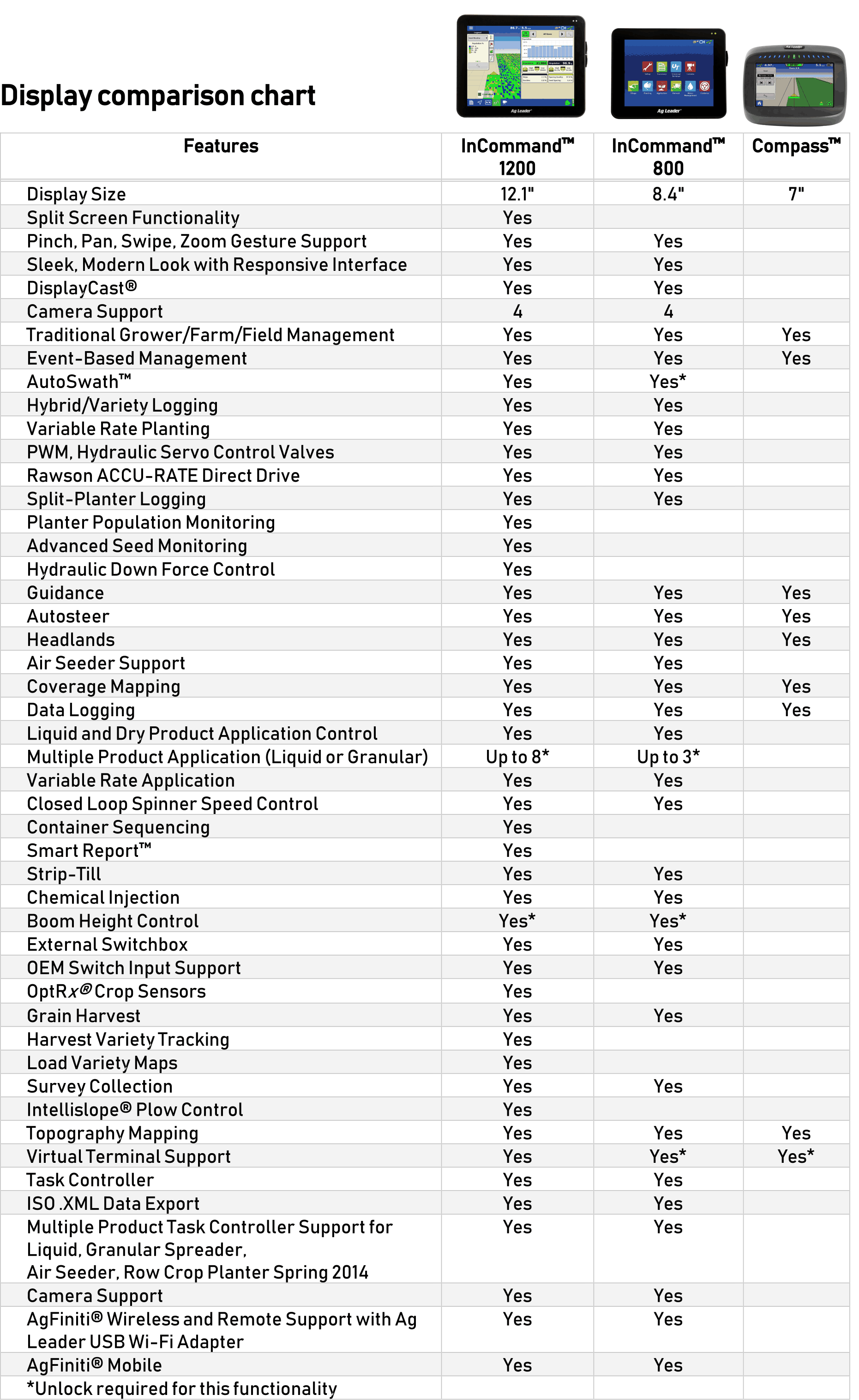 Display comparison chart.png