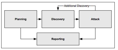 NIST Four-Stage Penetration Testing Methodology