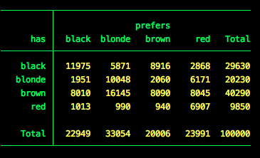 Table of Hair Color Data
