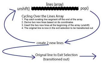 Cycling over the array of lines