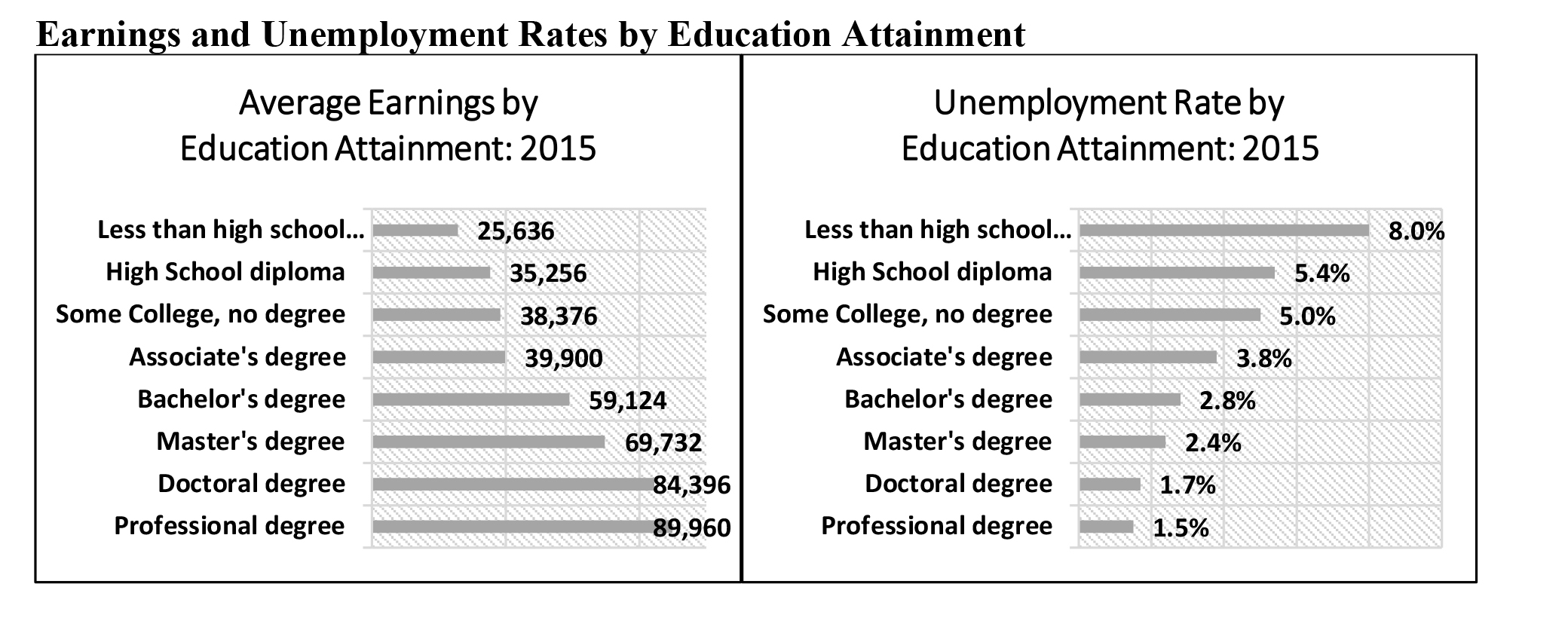 Earnings and Unemployment Rates by Education Attainment.jpg