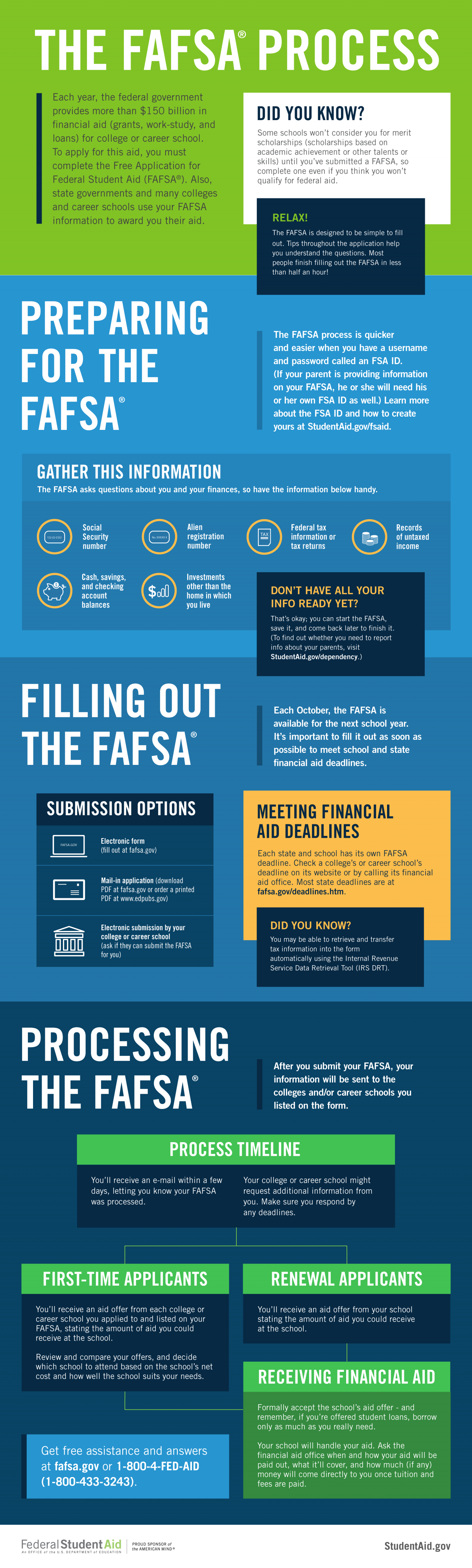 graphic credit: https://studentaid.ed.gov/sa/fafsa/filling-out