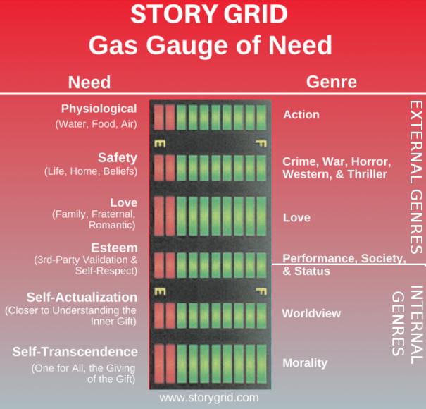 Genre and Human Needs Tanks at writership.com