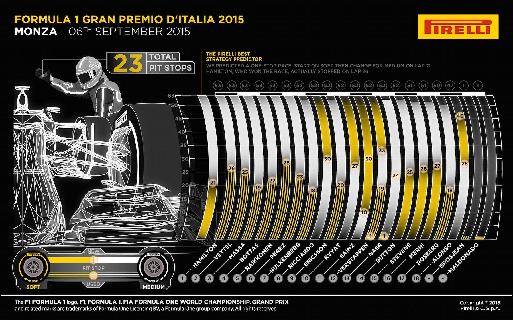 Pirelli - Monza