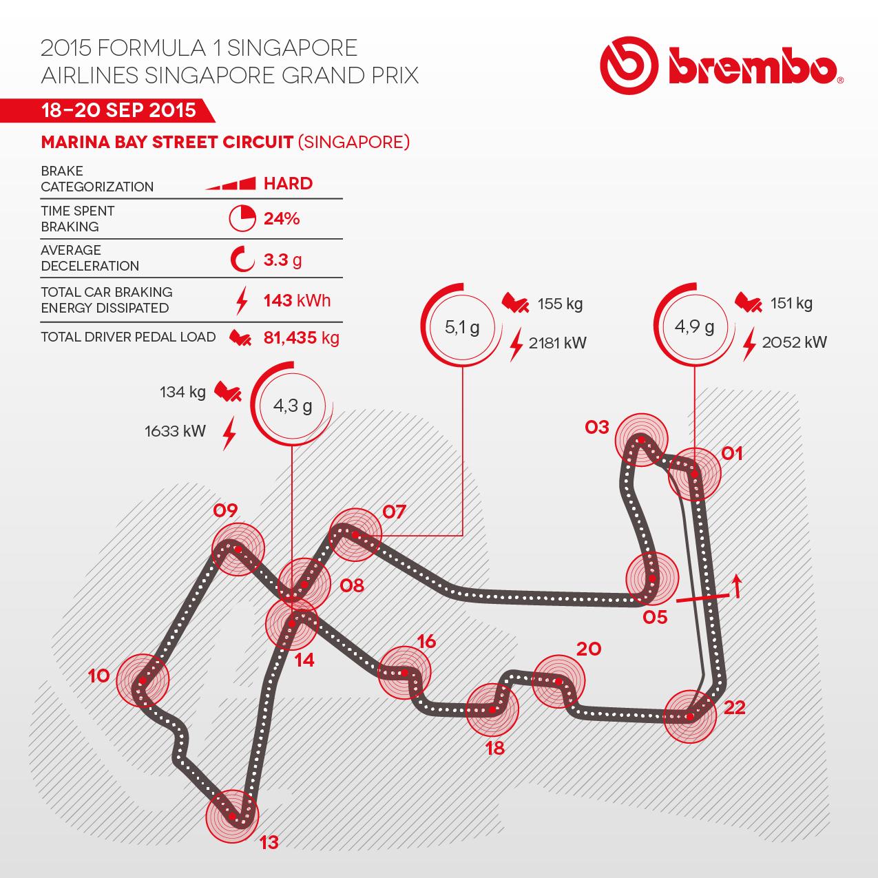 Brembo Brake Facts - Singapore