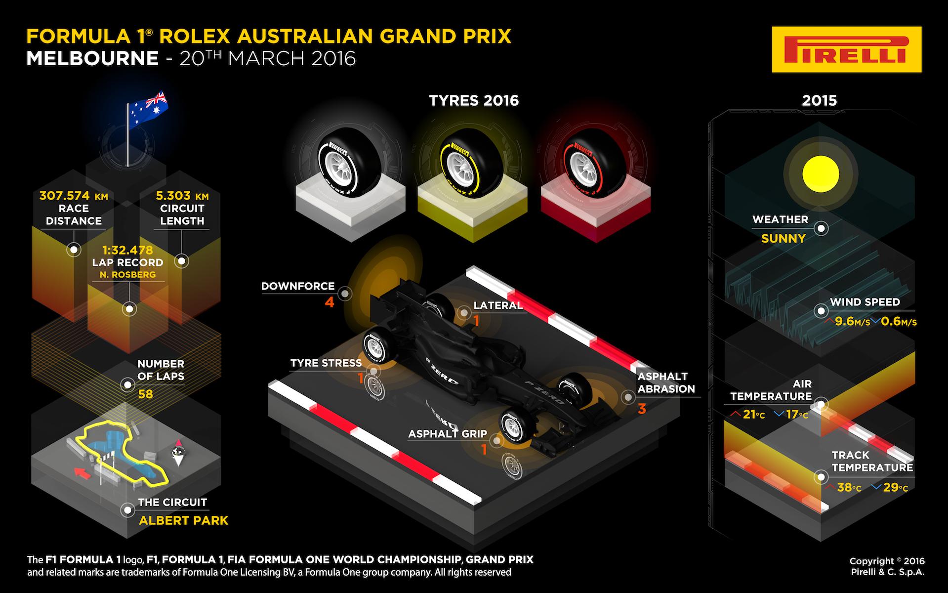 Pirelli - 2016 Australian Grand Prix Preview