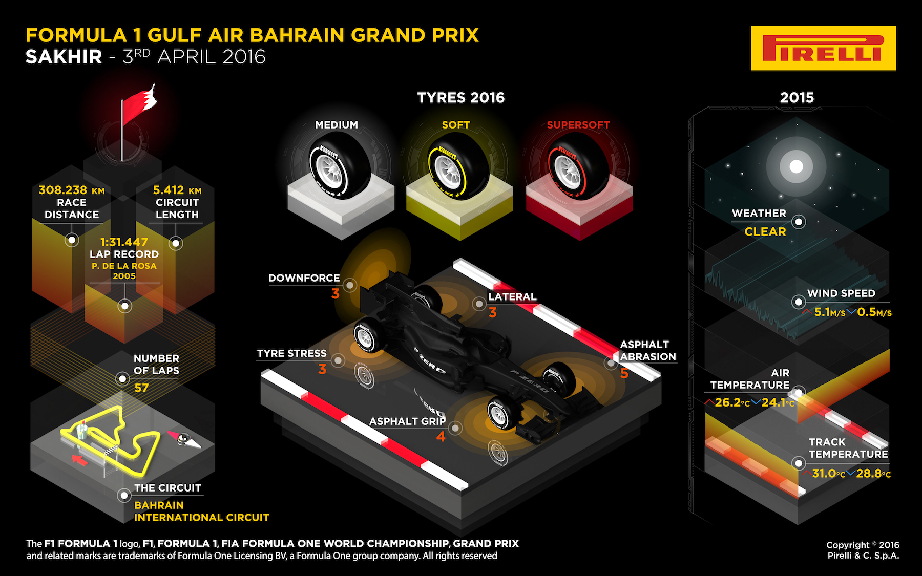 Bahrain GP Pirelli at Salracing