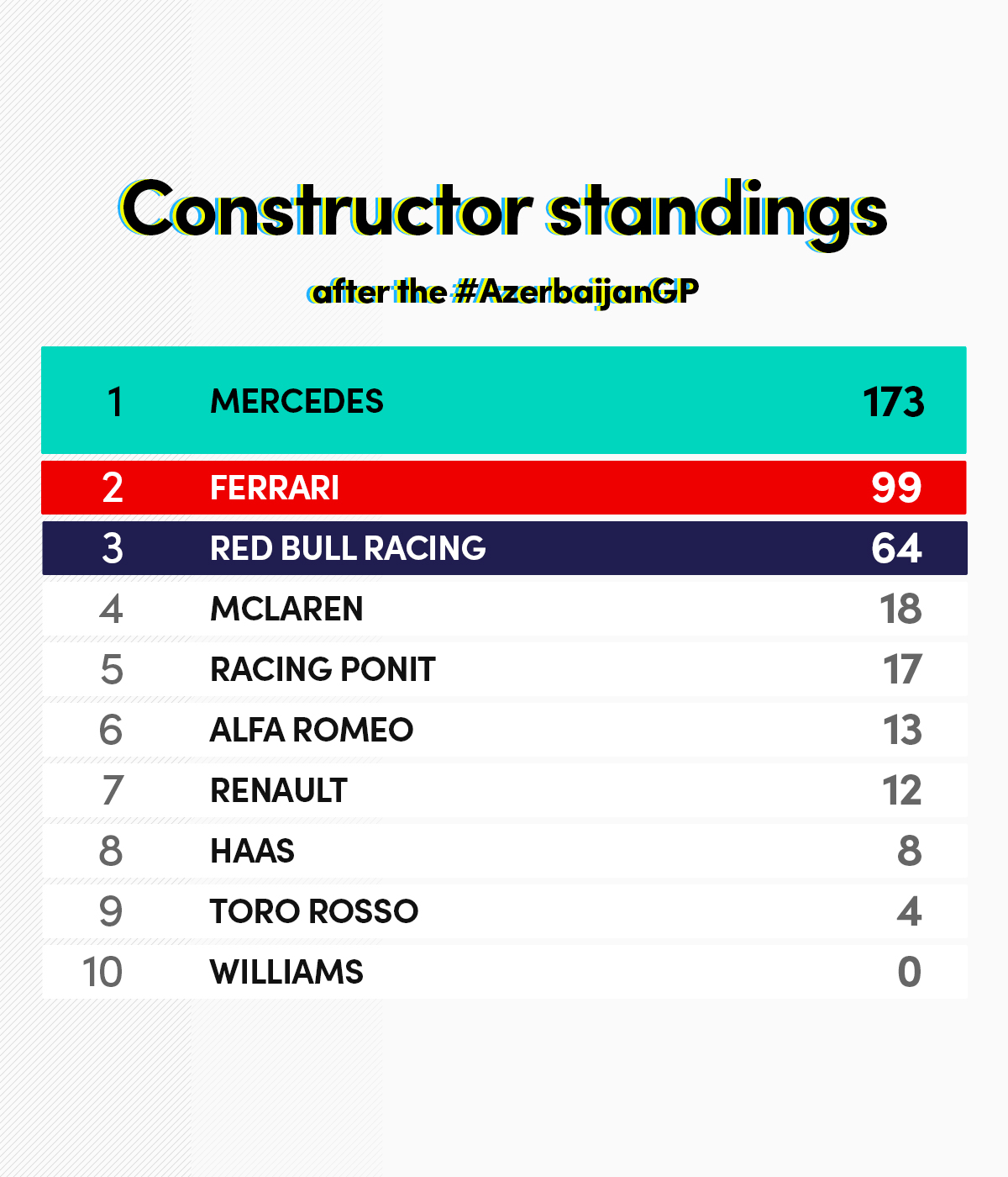 Constructors-standings_azerb.jpg
