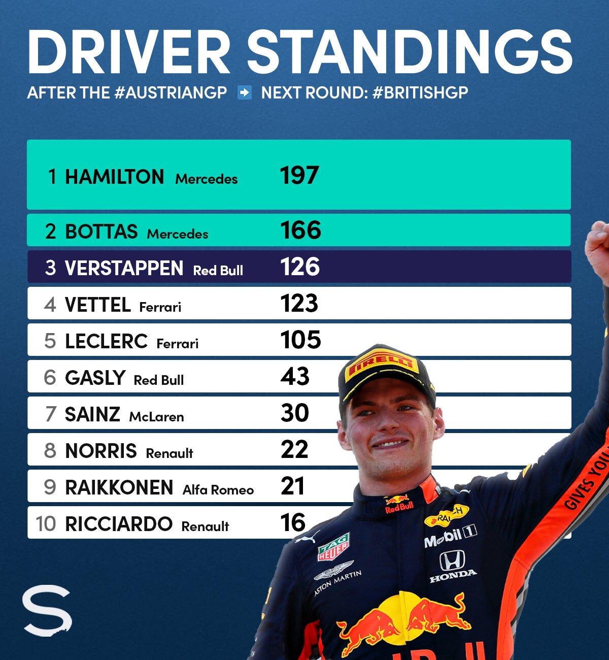 2019 Austrian GP WDC table copy.jpg