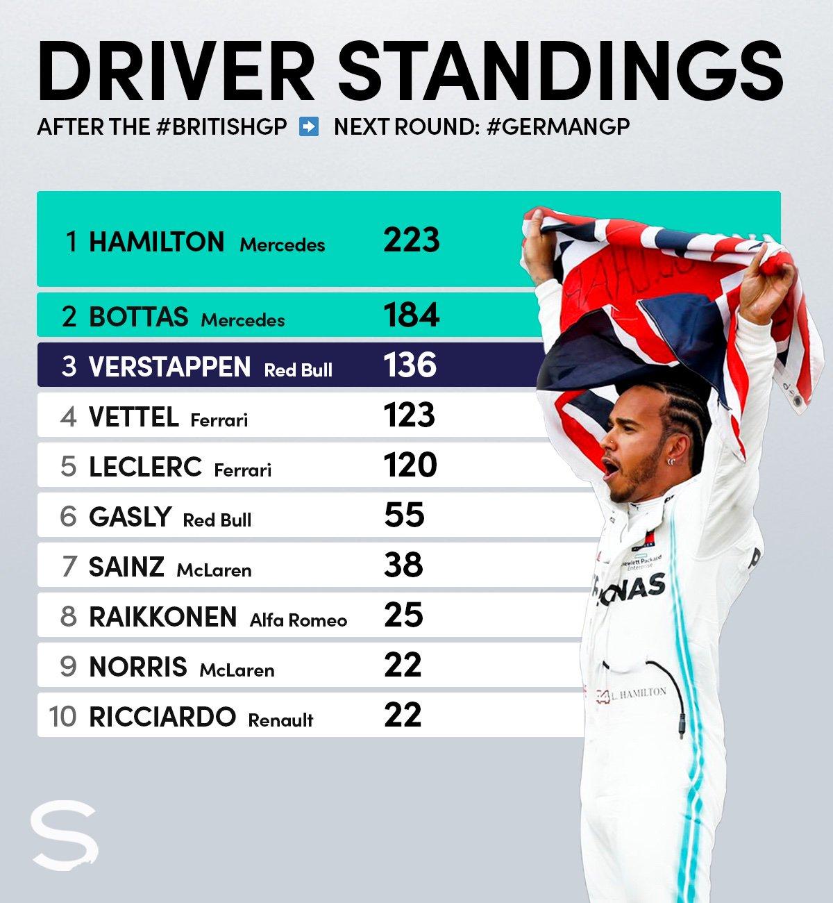 2019 British GP WDC standings copy.jpg