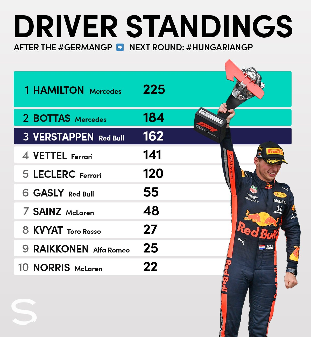 2019 German GP Drivers standings.jpg