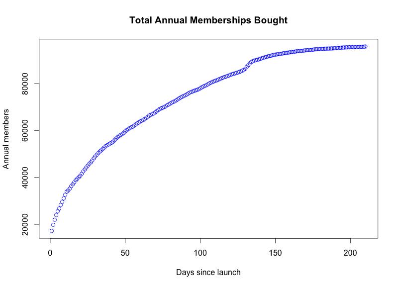 Annual-Memberships.png