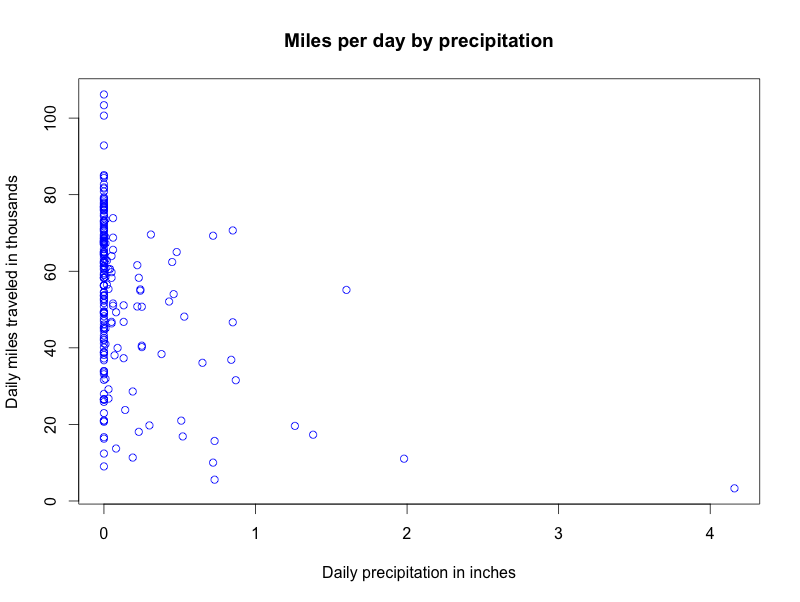 miles-by-precip.png