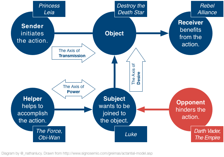 Actantial Story Model.png