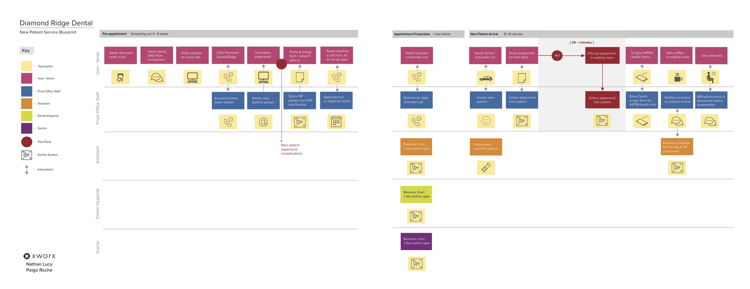 Section of the  final service blueprint  Graphic Design by Paige Roche