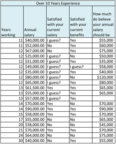 nonprofit salary survey 7.png