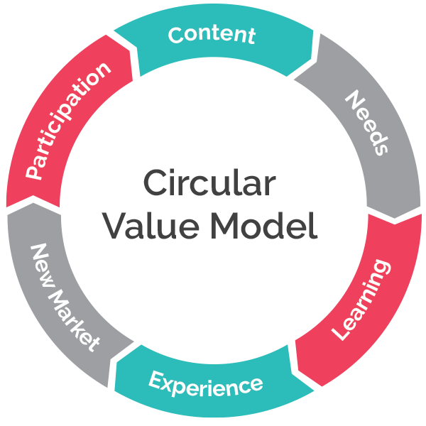 Circular-value-model.png