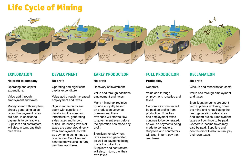 Life Cycle of a mine.jpg